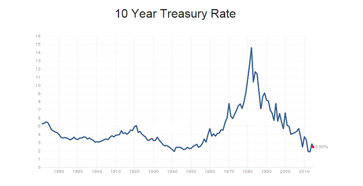 US 10-Year Government Bond Interest Rate Historical Data